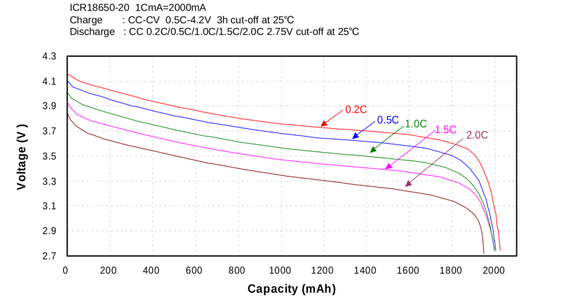 20170420-li-ion-discharge-curve-800